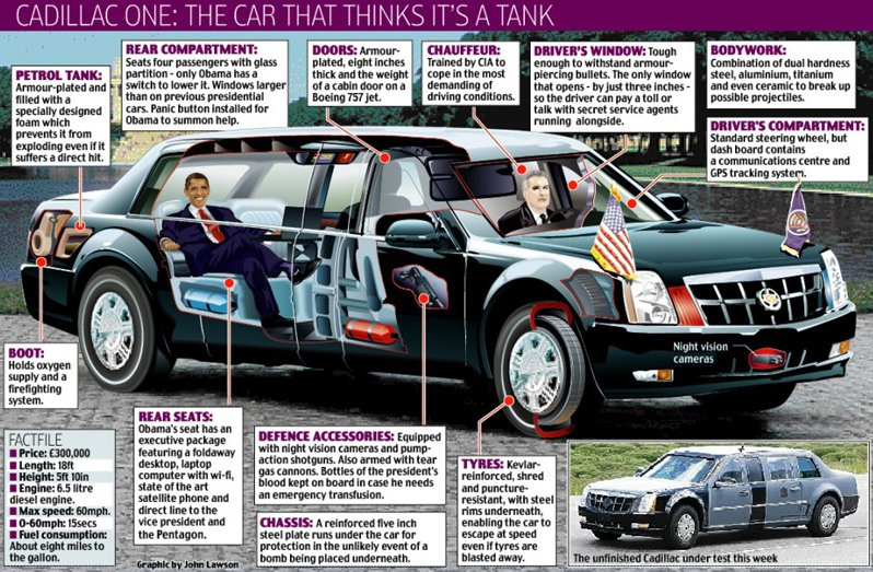 Barack Obama's Limo – The Car That Thinks It's a Tank